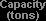 Capacity (tons)